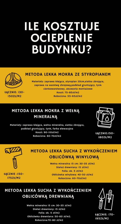 ile-kosztuje-ociplenie-budynku-infografika